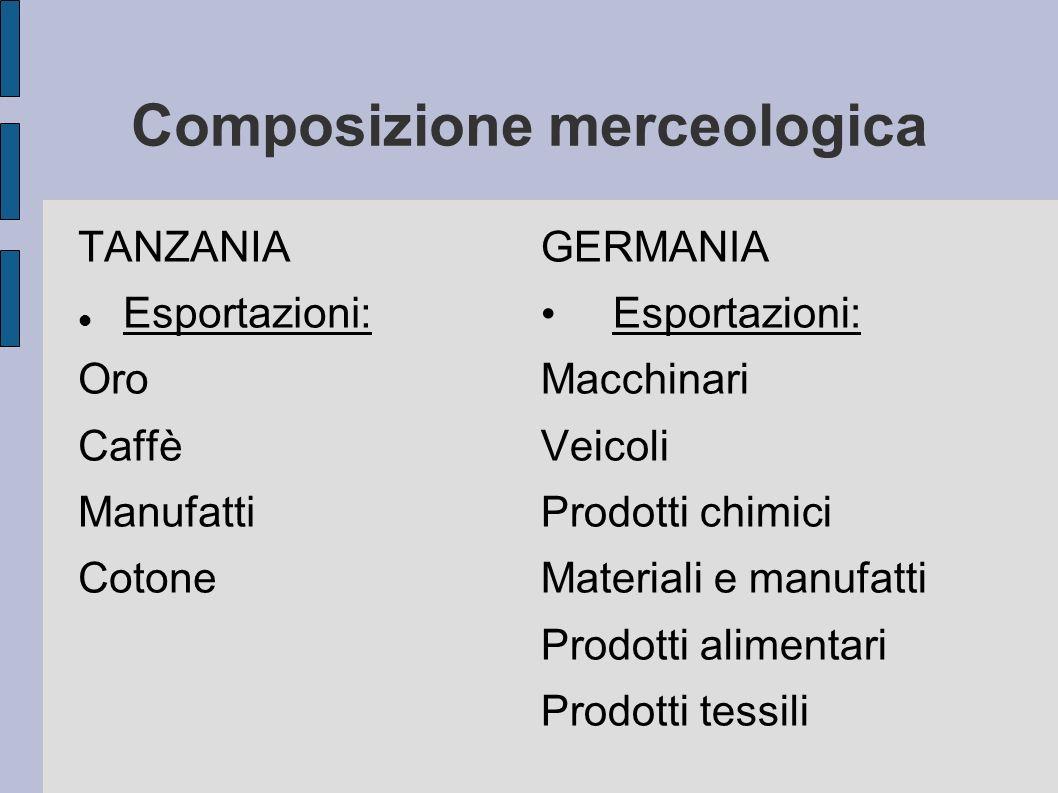Composizione merceologica