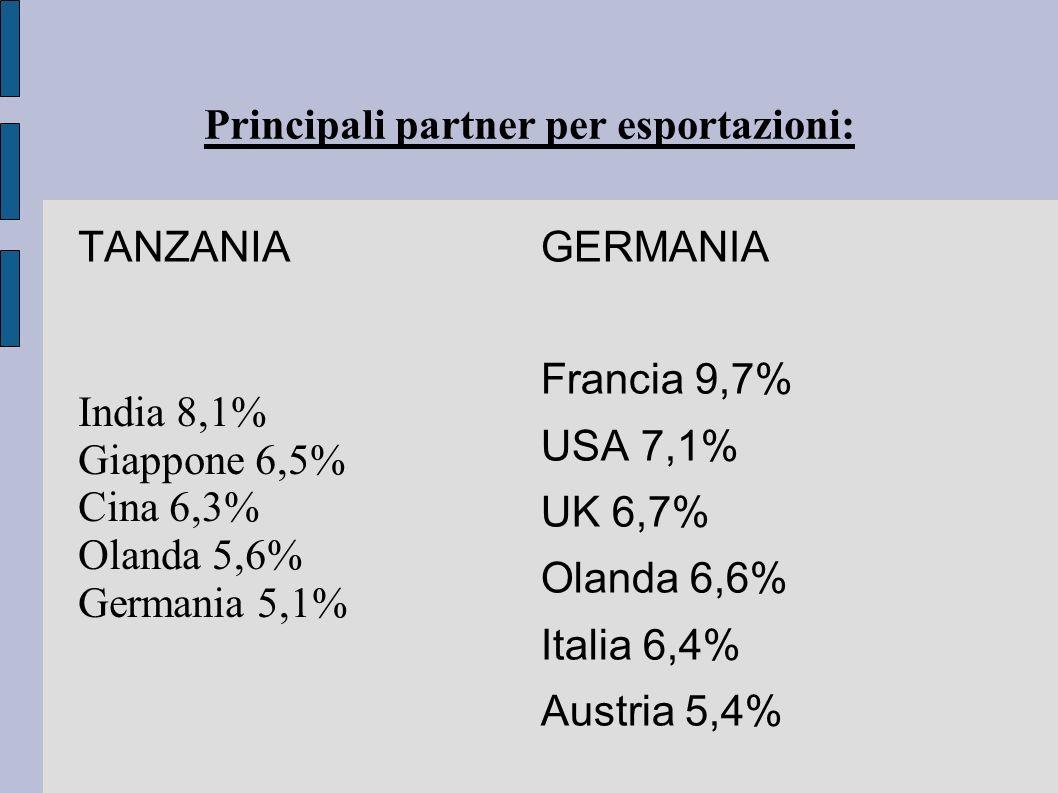 Principali partner per esportazioni: