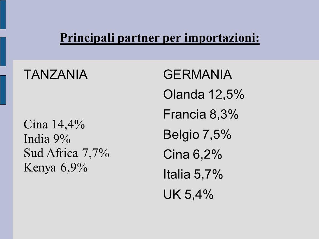Principali partner per importazioni: