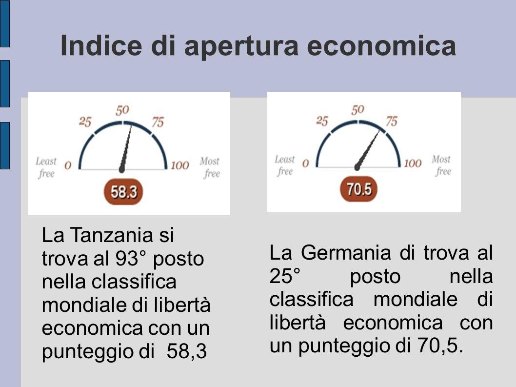 Indice di apertura economica
