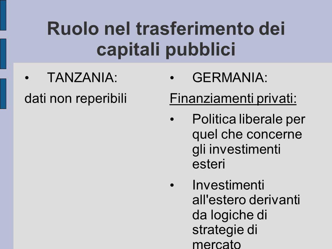 Ruolo nel trasferimento dei capitali pubblici