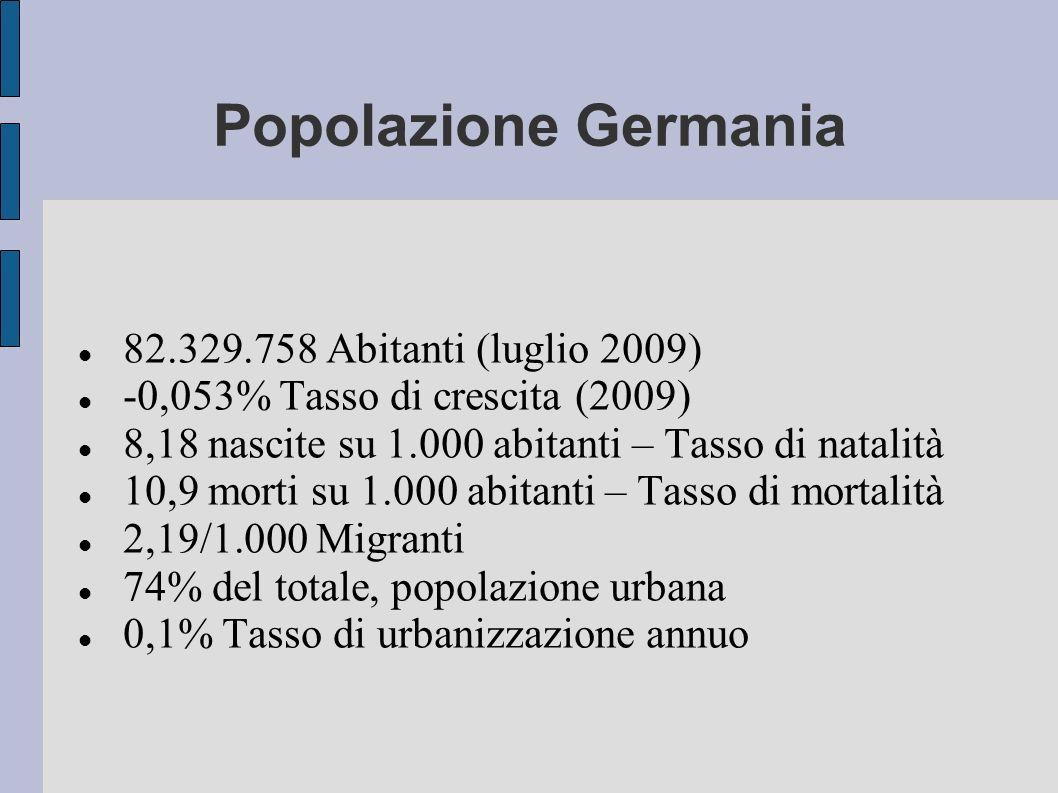 Popolazione Germania 82.329.758 Abitanti (luglio 2009)