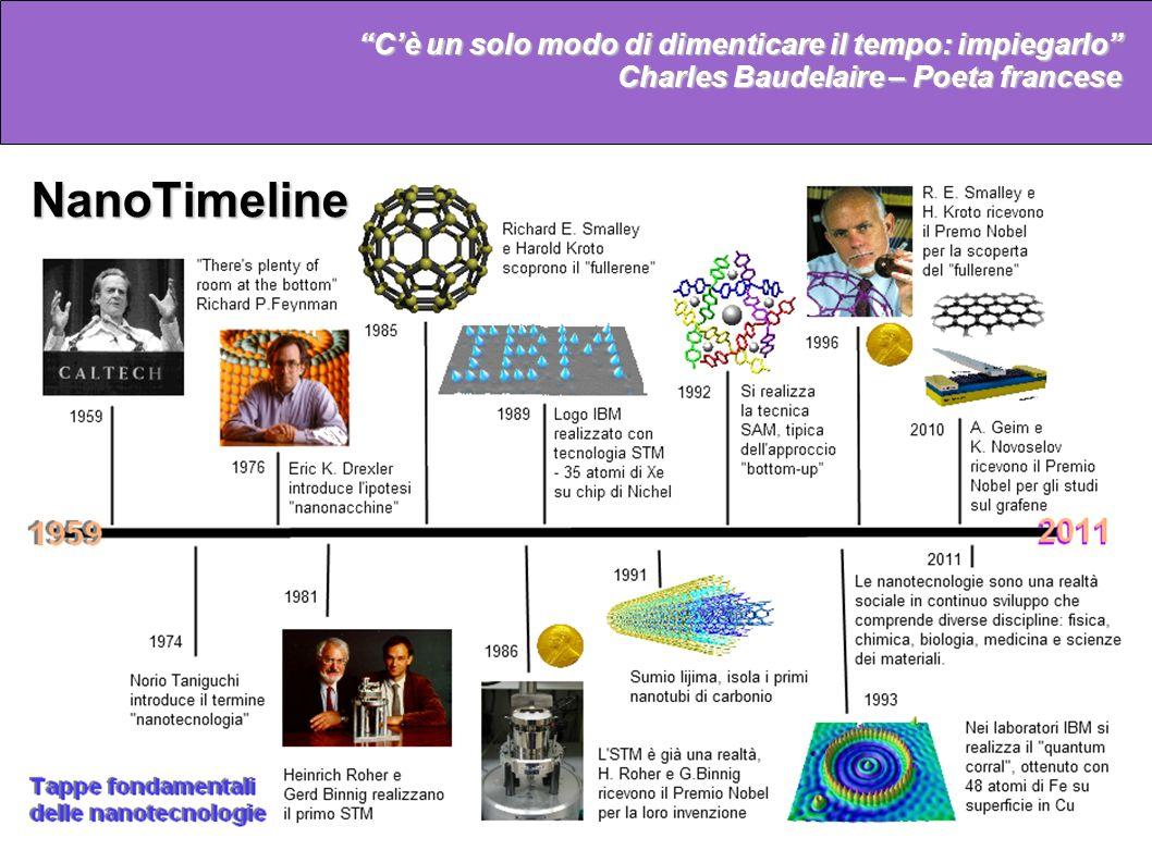 NanoTimeline C'è un solo modo di dimenticare il tempo: impiegarlo