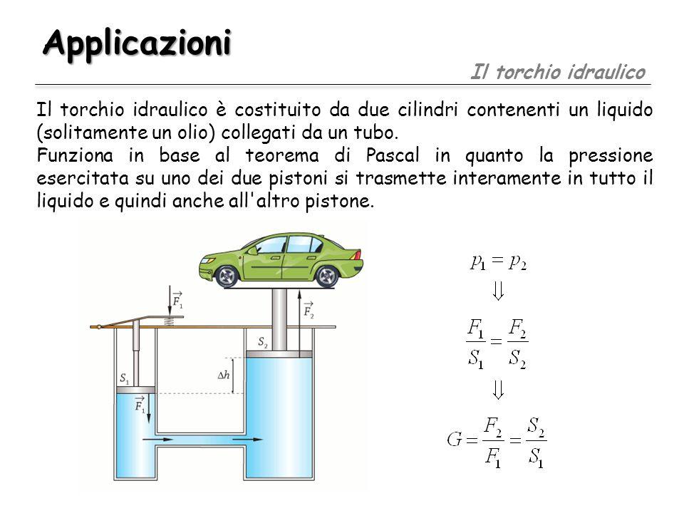 Applicazioni Il torchio idraulico