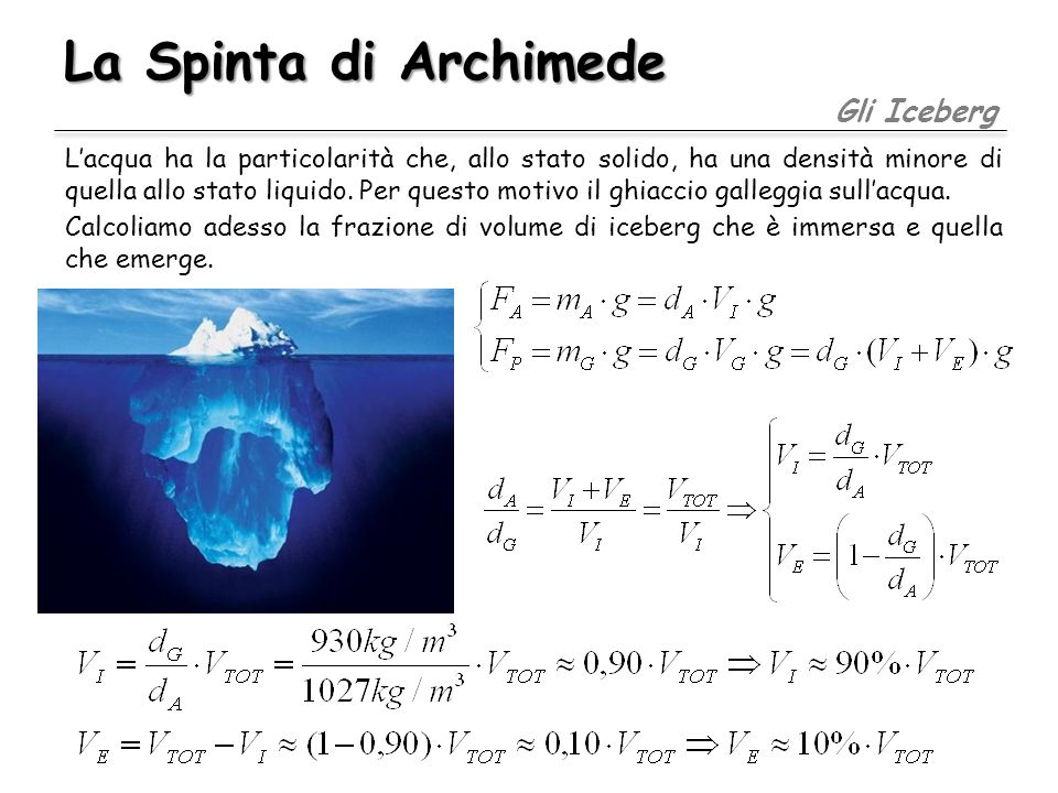 La Spinta di Archimede Gli Iceberg