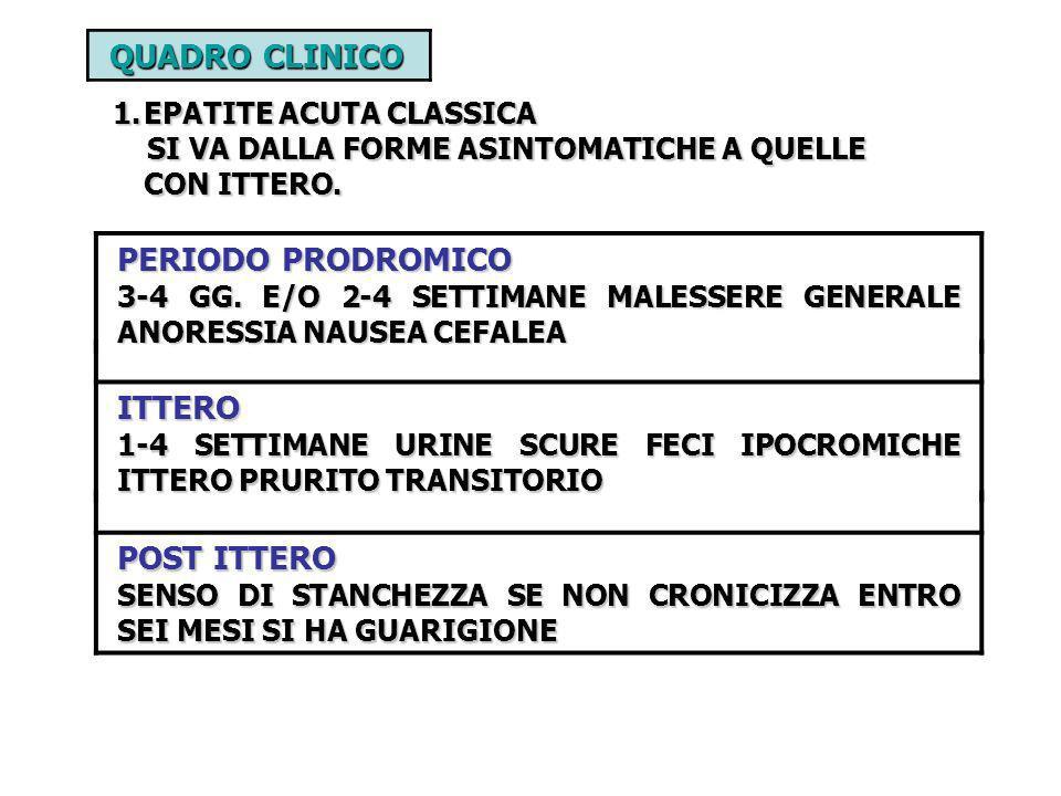 QUADRO CLINICO PERIODO PRODROMICO ITTERO POST ITTERO