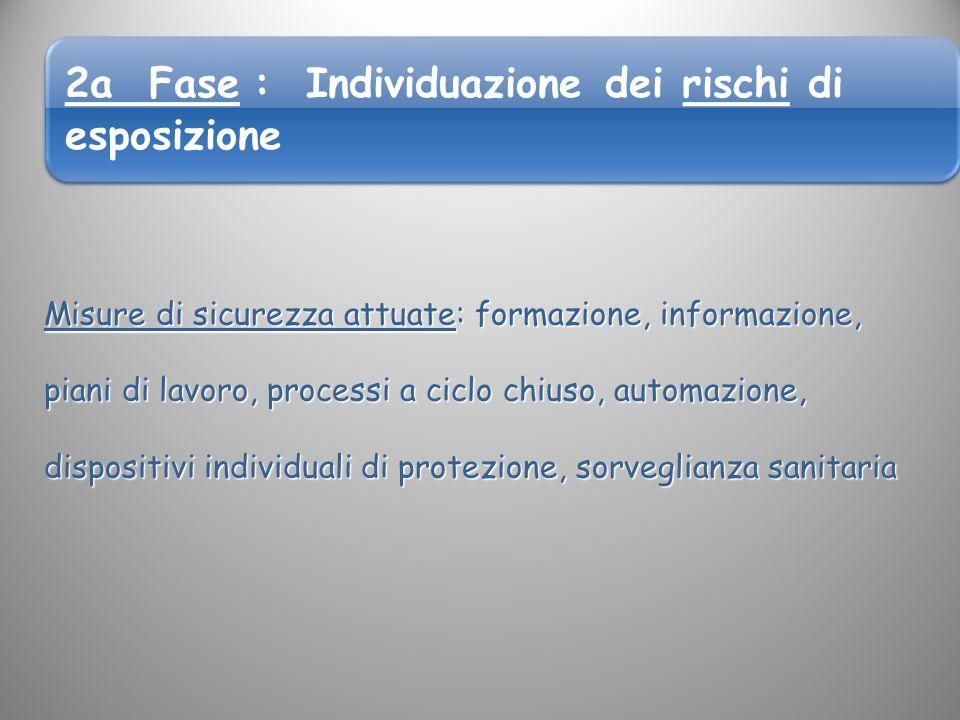 2a Fase : Individuazione dei rischi di esposizione
