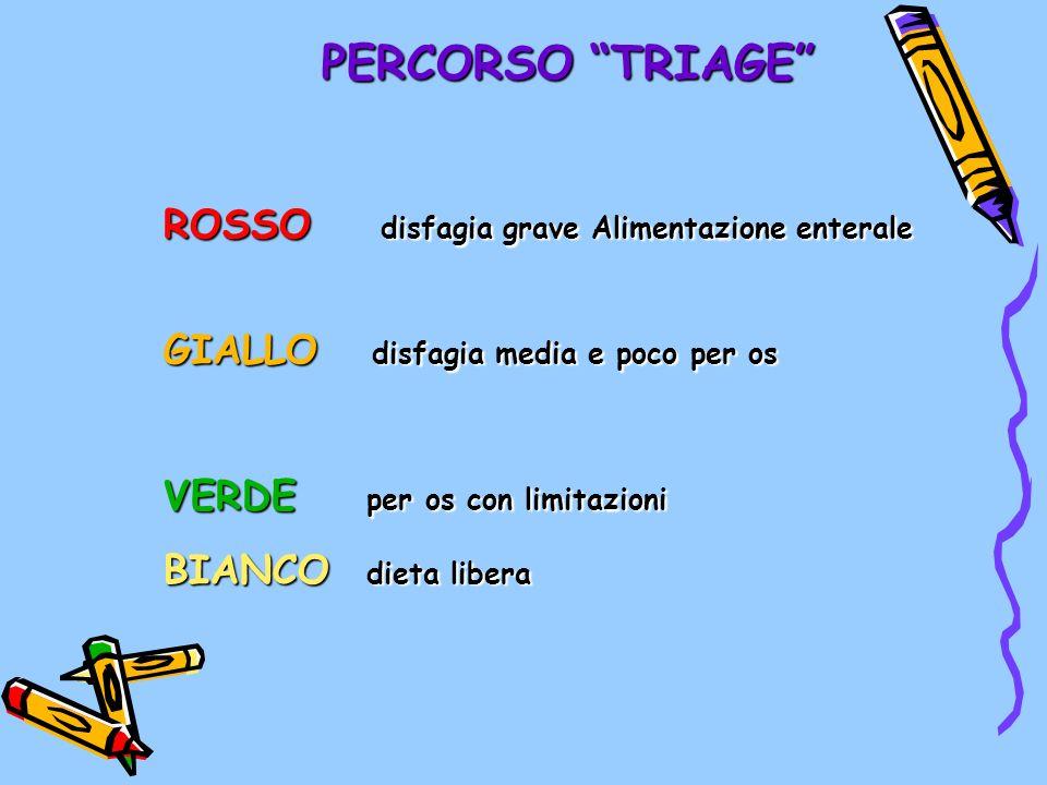 PERCORSO TRIAGE ROSSO disfagia grave Alimentazione enterale