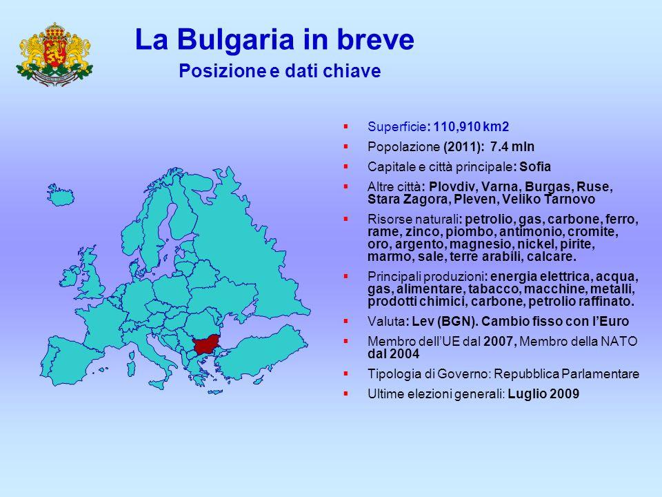 La Bulgaria in breve Posizione e dati chiave