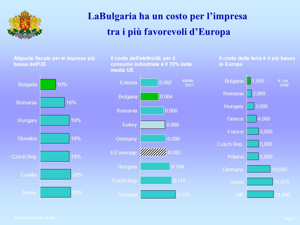LaBulgaria ha un costo per l'impresa tra i più favorevoli d'Europa