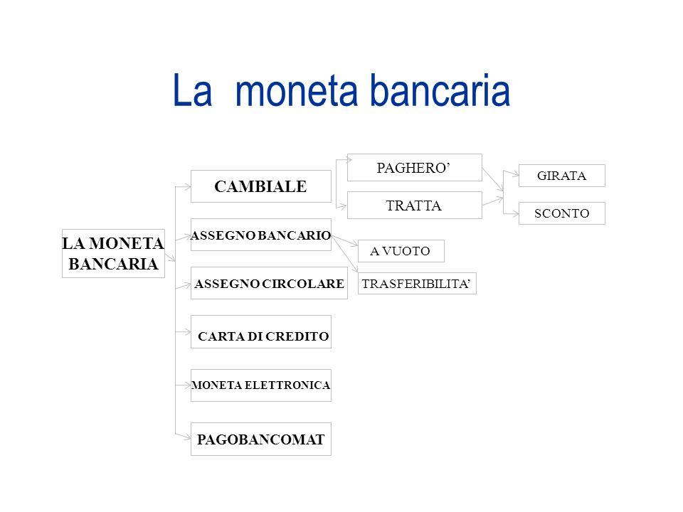 La moneta bancaria CAMBIALE LA MONETA BANCARIA PAGHERO' TRATTA