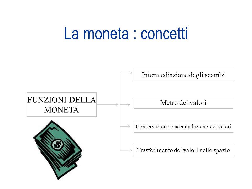 La moneta : concetti FUNZIONI DELLA MONETA
