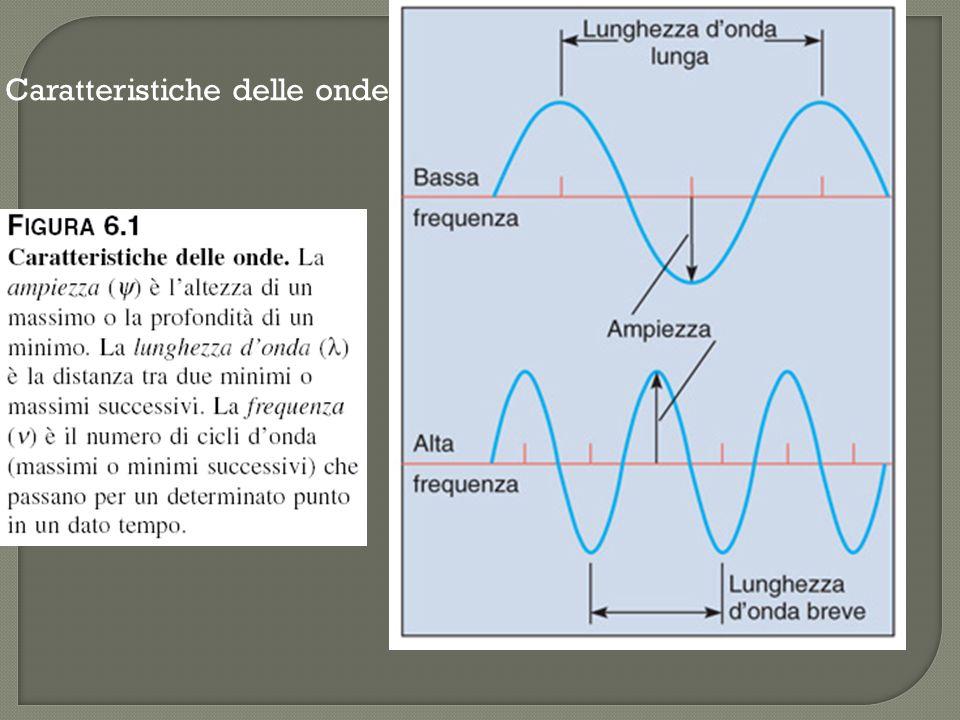 Caratteristiche delle onde