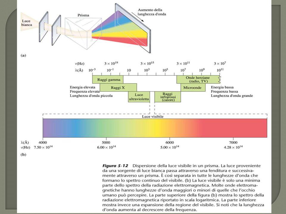 La luce ha anche un carattere corpuscolare se si considera costituita da fotoni ciascuno con la propria energia E= hn