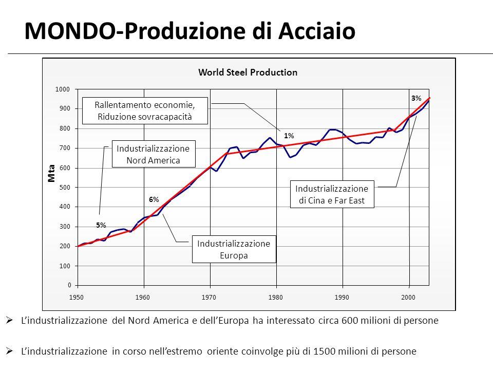 MONDO-Produzione di Acciaio