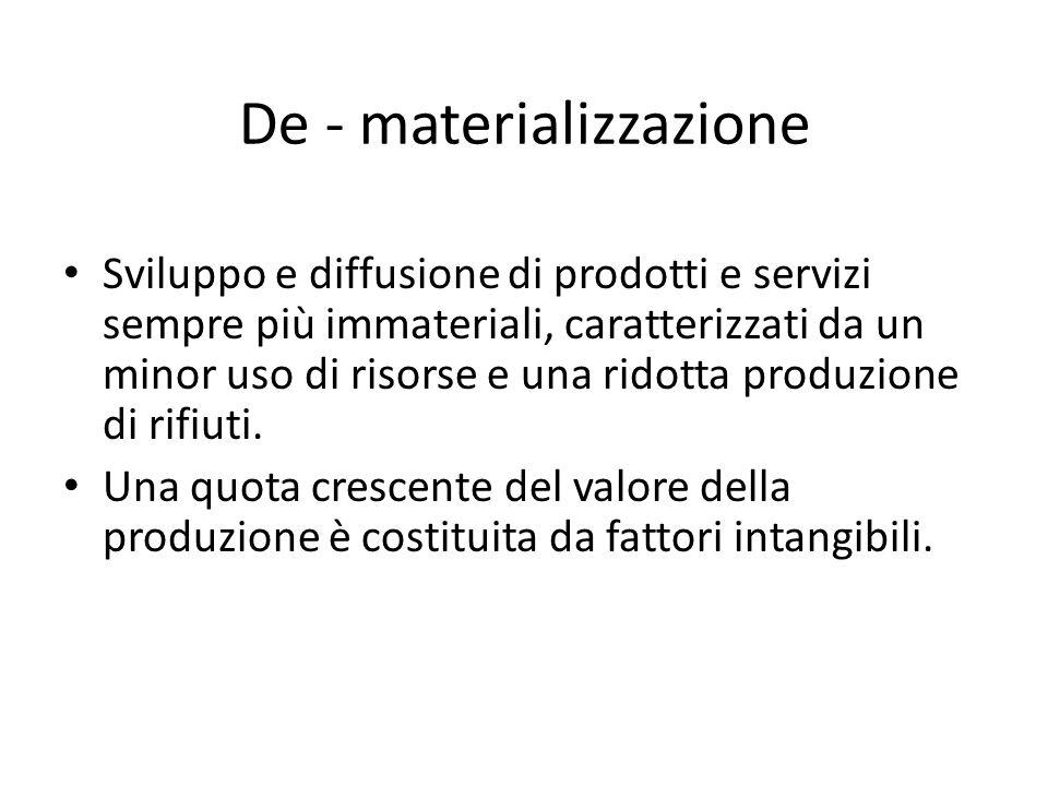 De - materializzazione