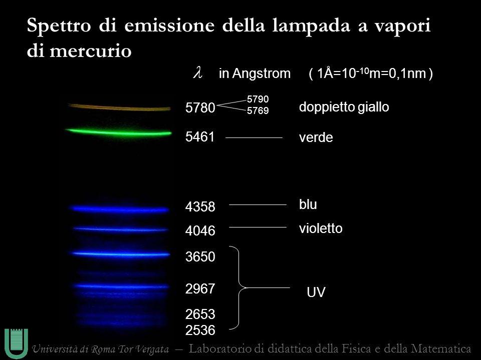 Spettro di emissione della lampada a vapori di mercurio
