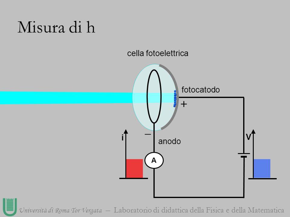 Misura di h cella fotoelettrica fotocatodo + _ i V anodo A