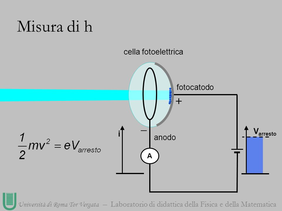 Misura di h cella fotoelettrica fotocatodo + _ Varresto i anodo A