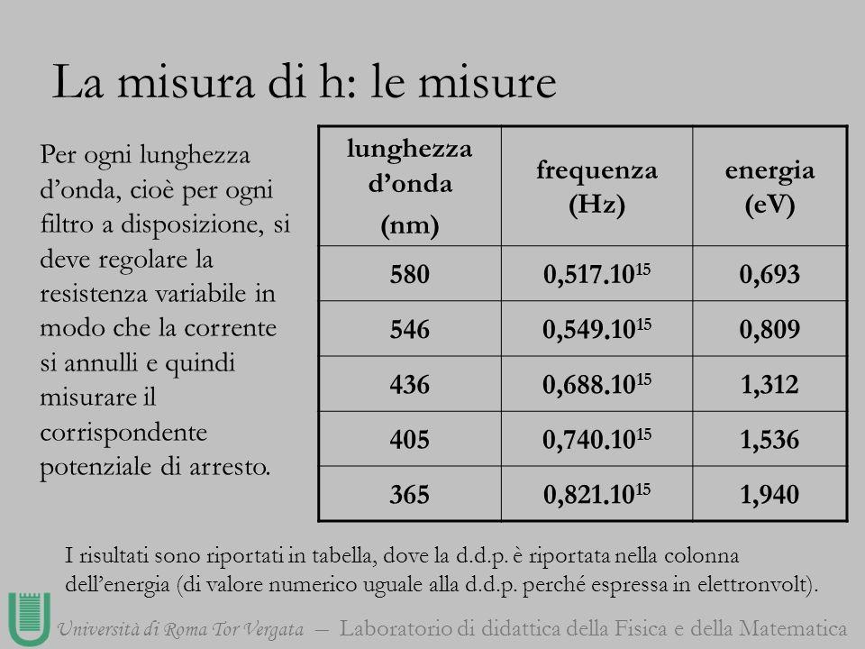 La misura di h: le misure