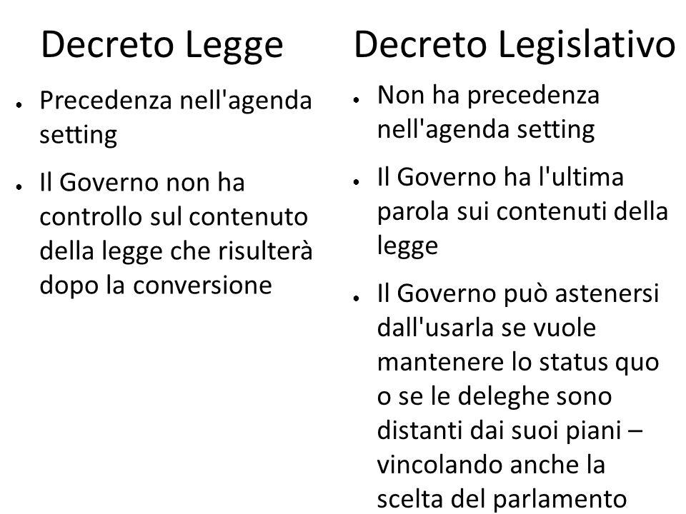 Decreto Legge Decreto Legislativo