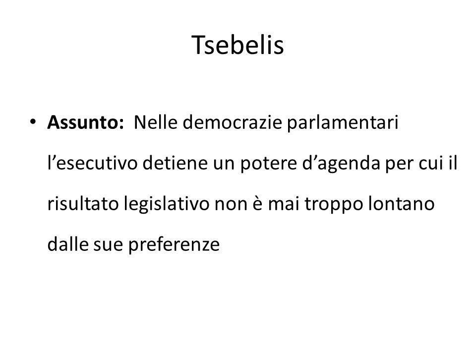 Tsebelis