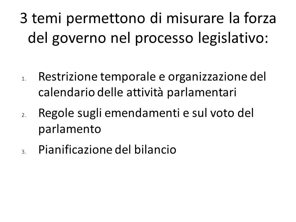 3 temi permettono di misurare la forza del governo nel processo legislativo: