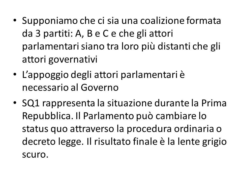 Supponiamo che ci sia una coalizione formata da 3 partiti: A, B e C e che gli attori parlamentari siano tra loro più distanti che gli attori governativi