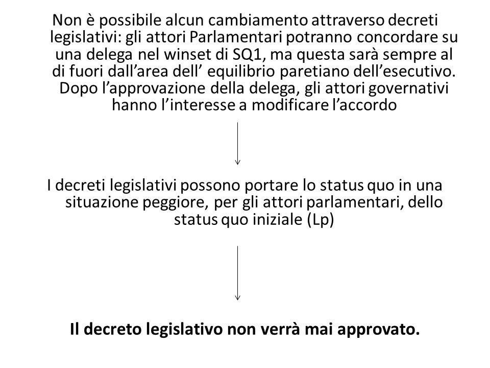 Il decreto legislativo non verrà mai approvato.
