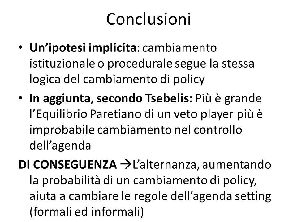 Conclusioni Un'ipotesi implicita: cambiamento istituzionale o procedurale segue la stessa logica del cambiamento di policy.