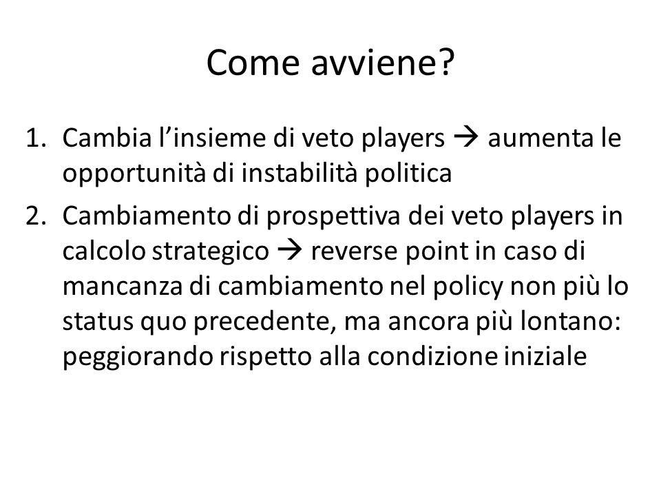 Come avviene Cambia l'insieme di veto players  aumenta le opportunità di instabilità politica.
