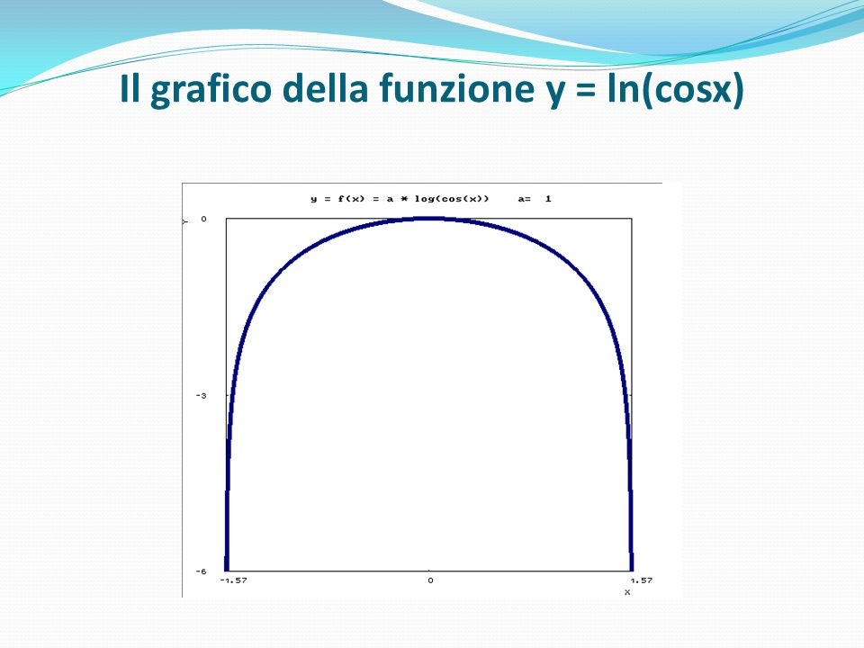 Il grafico della funzione y = ln(cosx)