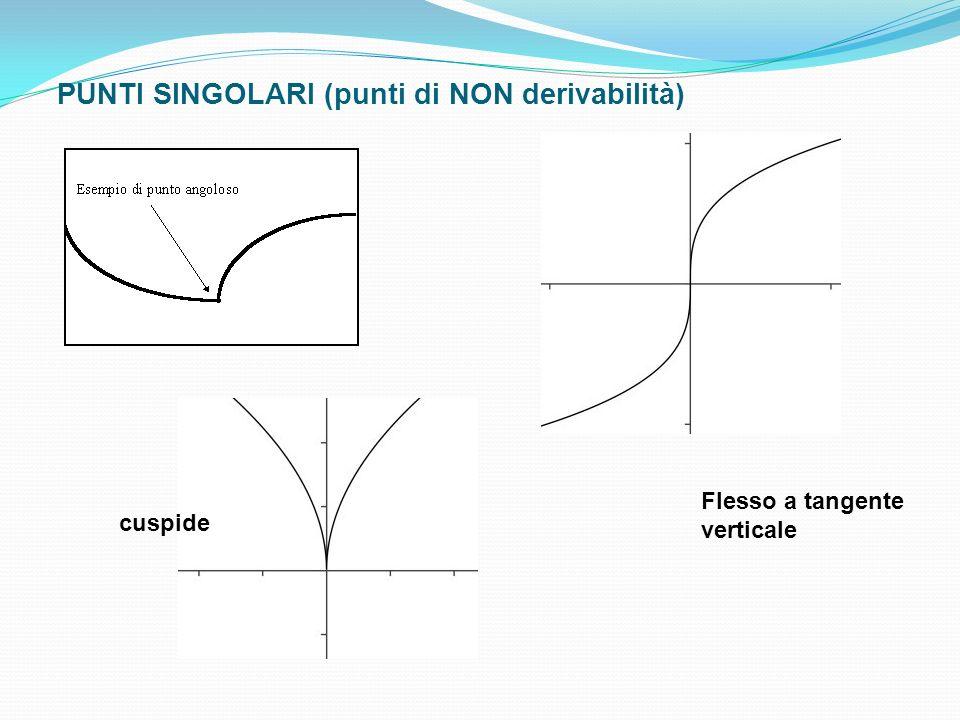 PUNTI SINGOLARI (punti di NON derivabilità)