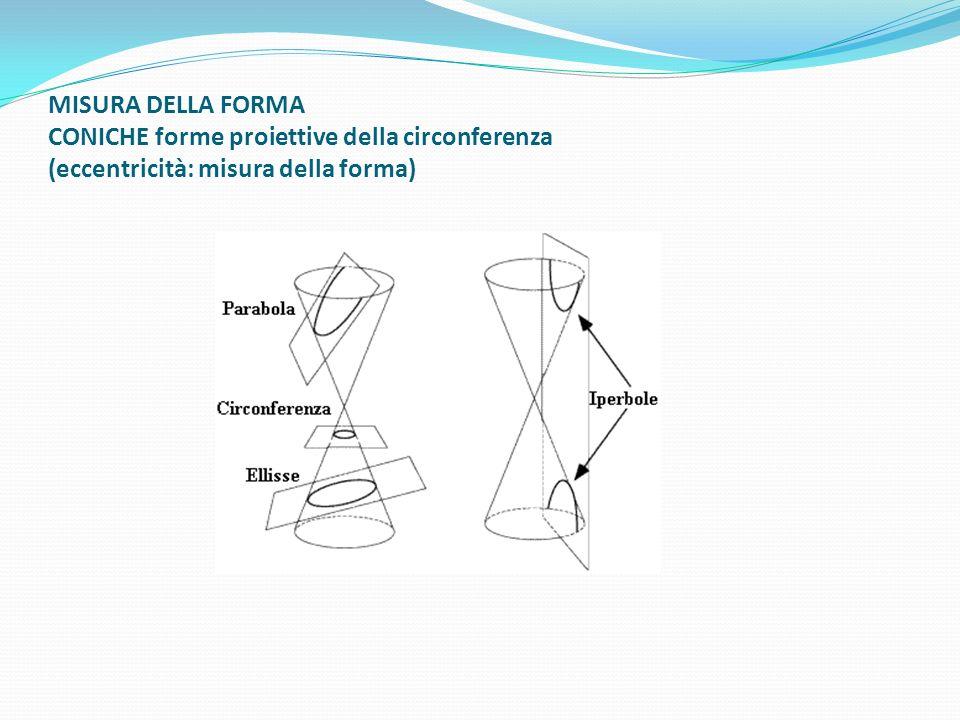 MISURA DELLA FORMA CONICHE forme proiettive della circonferenza (eccentricità: misura della forma)
