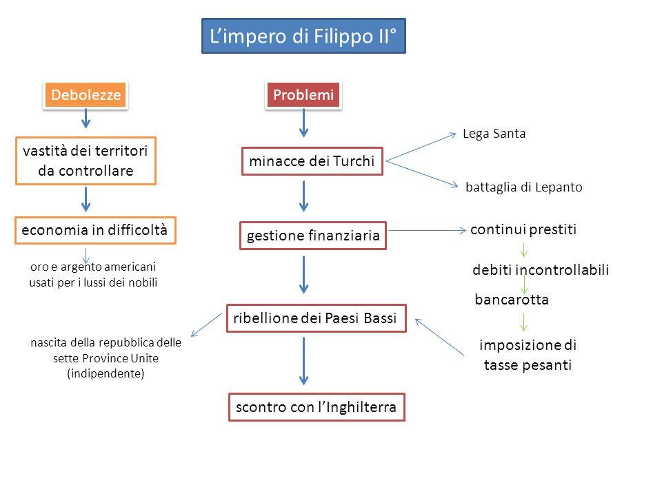 L'impero di Filippo II°