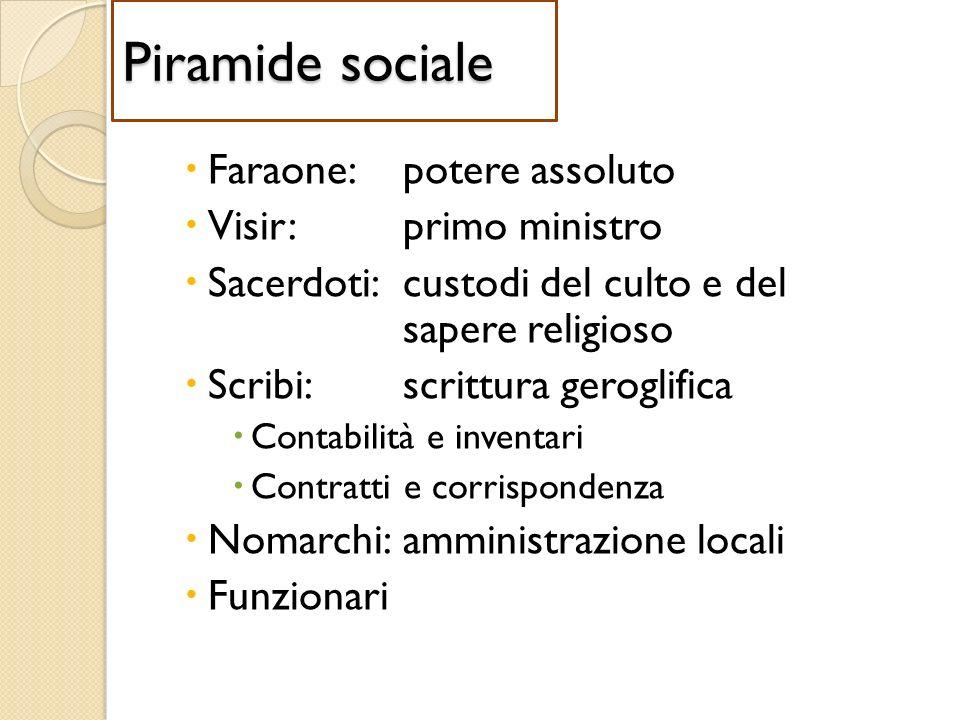 Piramide sociale Faraone: potere assoluto Visir: primo ministro