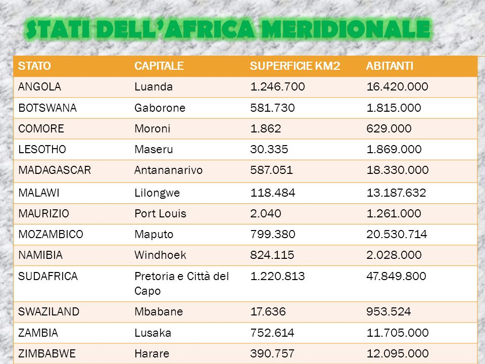 STATI DELL'AFRICA MERIDIONALE