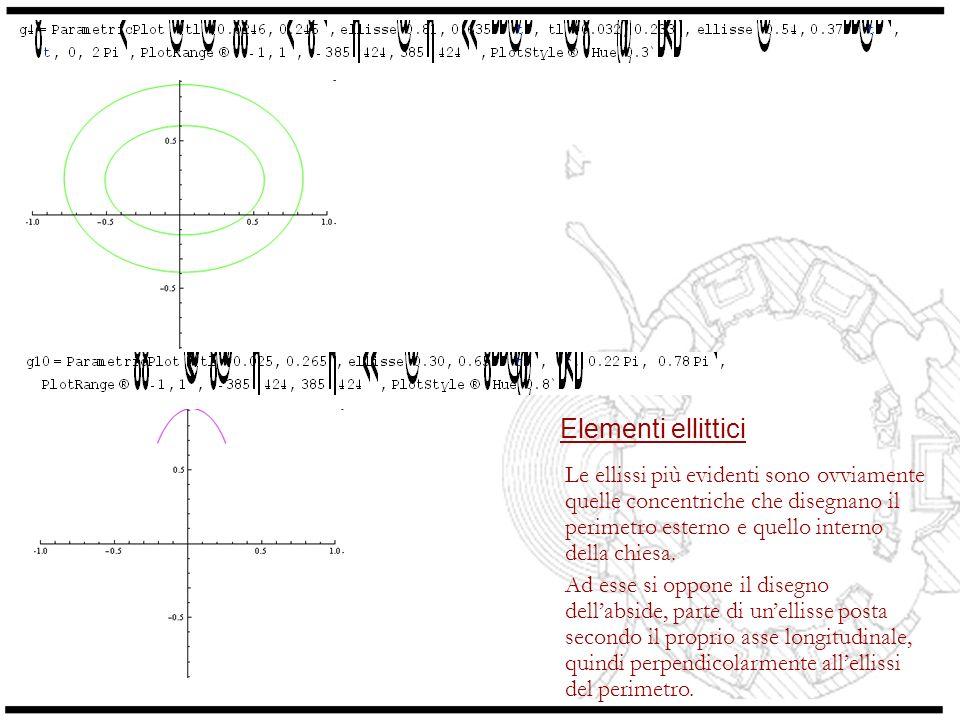Elementi ellittici Le ellissi più evidenti sono ovviamente quelle concentriche che disegnano il perimetro esterno e quello interno della chiesa.