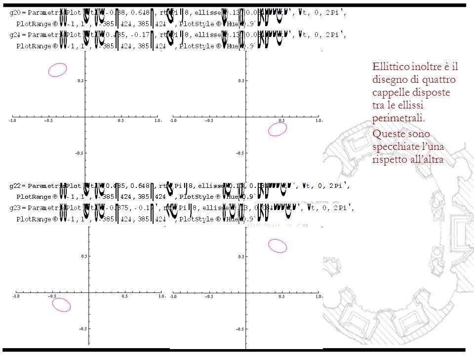 Ellittico inoltre è il disegno di quattro cappelle disposte tra le ellissi perimetrali.