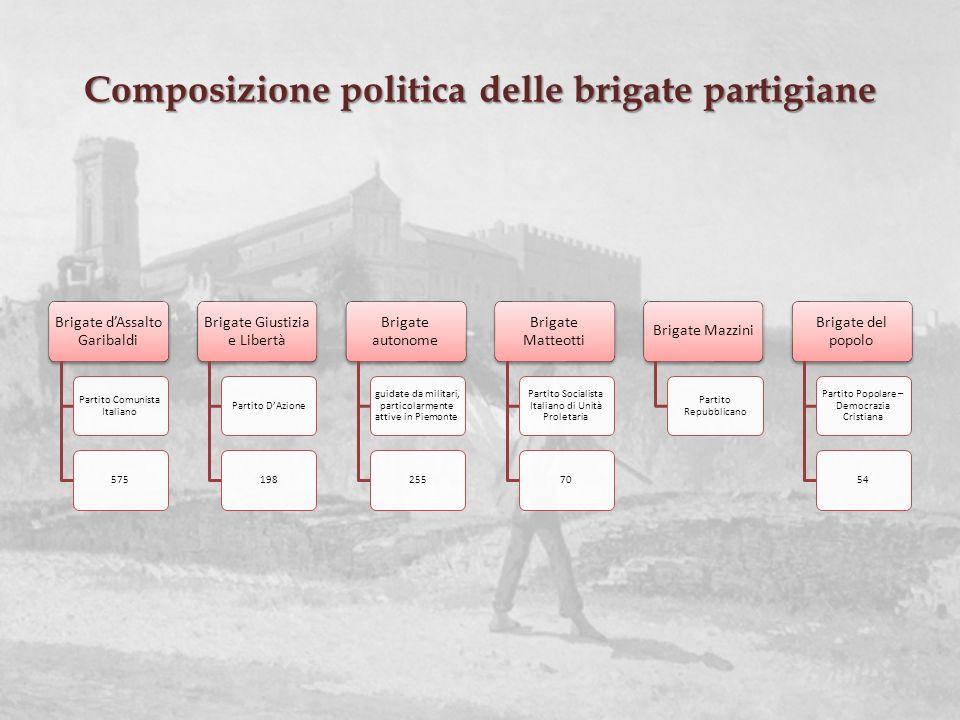 Composizione politica delle brigate partigiane