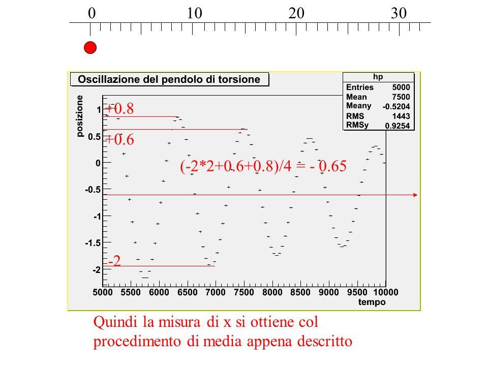 10 20. 30. +0.8. +0.6. (-2*2+0.6+0.8)/4 = - 0.65.