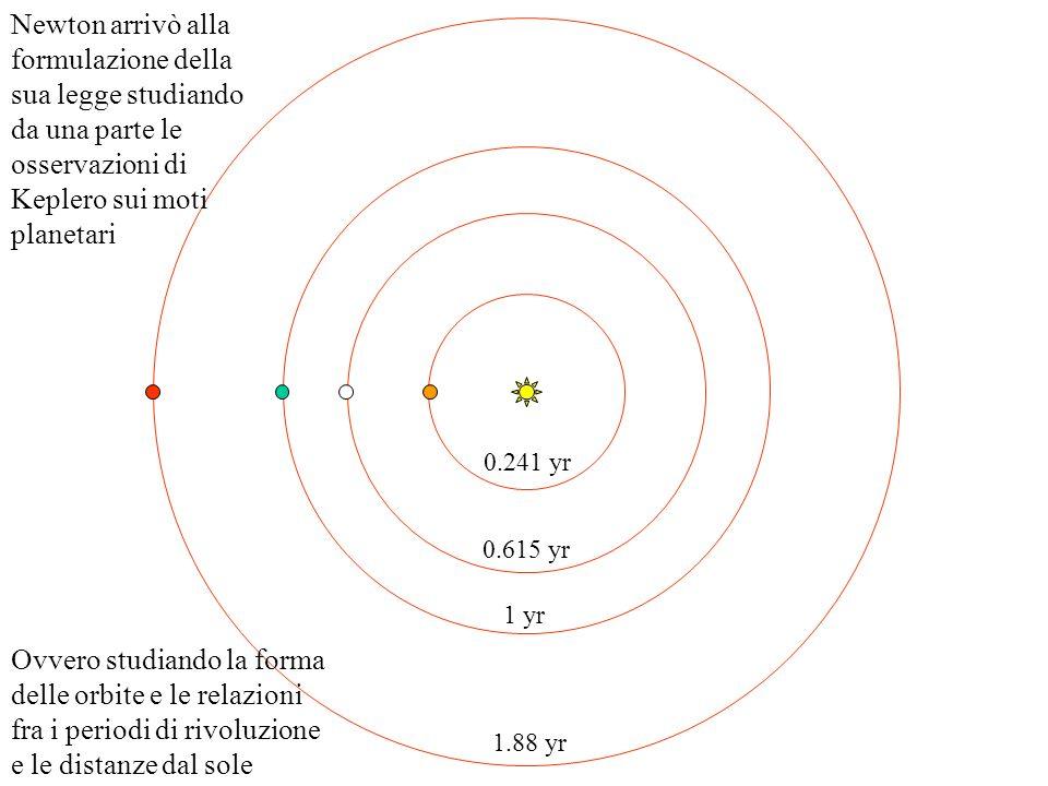 Newton arrivò alla formulazione della sua legge studiando da una parte le osservazioni di Keplero sui moti planetari
