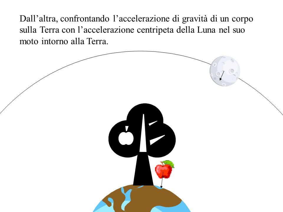 Dall'altra, confrontando l'accelerazione di gravità di un corpo sulla Terra con l'accelerazione centripeta della Luna nel suo moto intorno alla Terra.