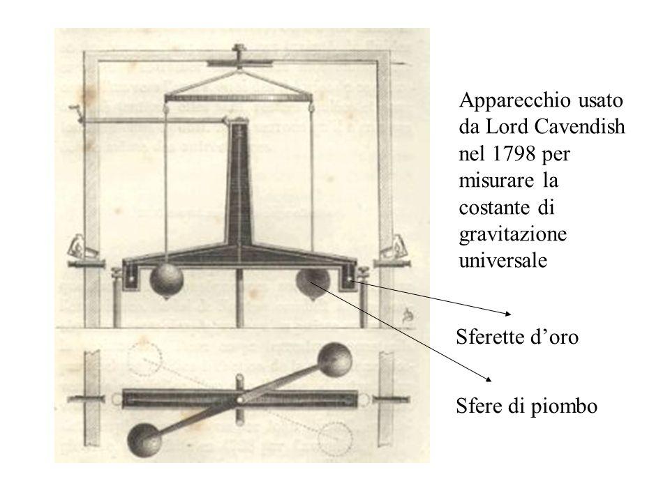 Apparecchio usato da Lord Cavendish nel 1798 per misurare la costante di gravitazione universale