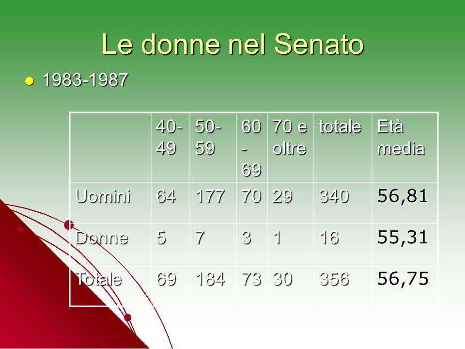 Le donne nel Senato 1983-1987 40-49 50-59 60-69 70 e oltre totale