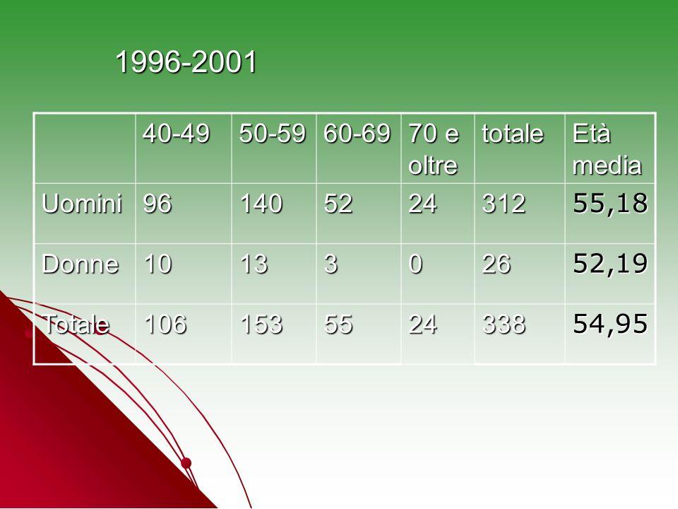 1996-2001 40-49 50-59 60-69 70 e oltre totale Età media Uomini 96 140