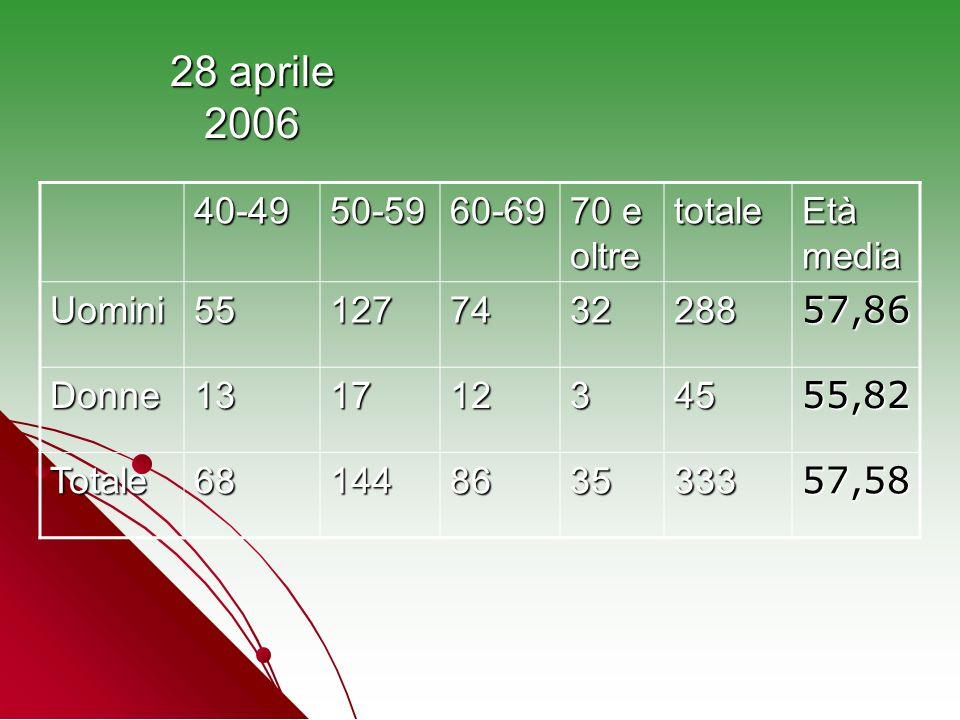 28 aprile 2006 40-49 50-59 60-69 70 e oltre totale Età media Uomini 55