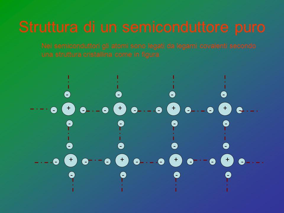 Struttura di un semiconduttore puro