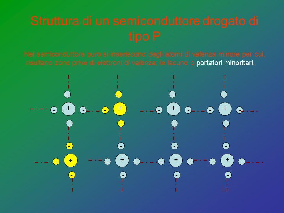 Struttura di un semiconduttore drogato di tipo P