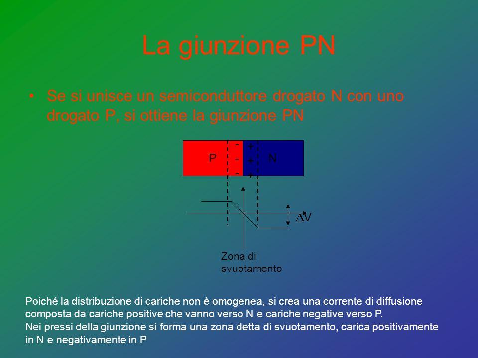 La giunzione PN Se si unisce un semiconduttore drogato N con uno drogato P, si ottiene la giunzione PN.